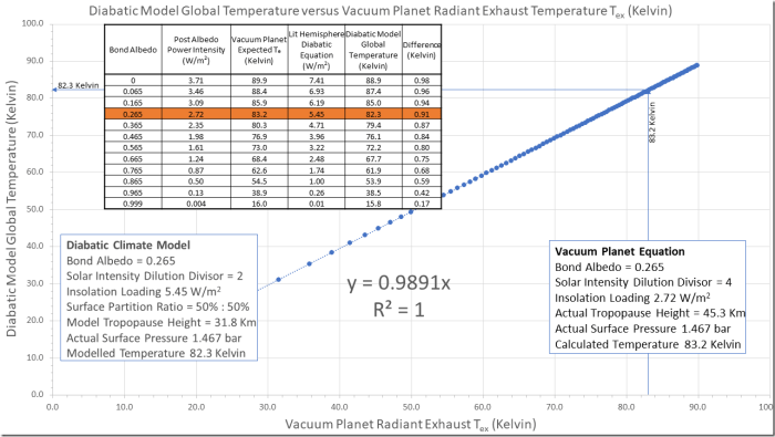 Figure 3: The Relationship between the Diabatic Climate Model Surface Temperature (Meteorology) and the Vacuum Planet Equation Top of Atmosphere Radiant Exhaust Temperature (Astronomy).