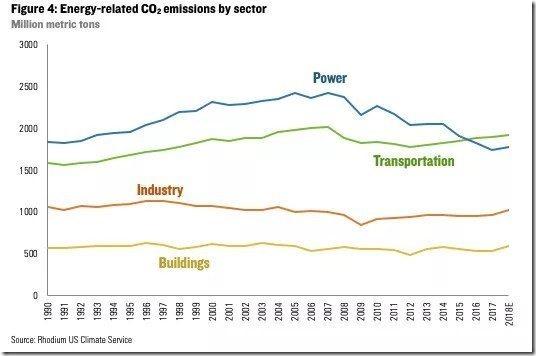 US-co2-energy-emissions