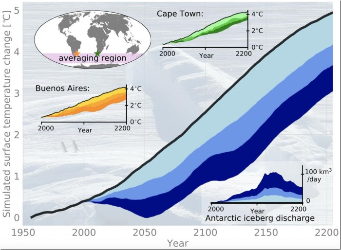 Future iceberg discharges from the disintegrating West Antarctic ice-sheet (lower right inlay figure) can lead to a substantial reduction of human-induced warming in the Southern Hemisphere. Anthropogenic warming averaged over the pink shaded region without iceberg effect (black) and for weak (cyan), medium (blue) and strong (dark blue) iceberg discharge scenarios. The other two inlay figures depict the iceberg effect on human-induced warming for the model grid points closest to Buenos Aires (Argentina, orange) and Cape Town (South Africa, green). Credit Fabian Schloesser, https://pixabay.com/photos/iceberg-ice-floe-antarctica-329852/