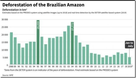 Amazon-Deforestation-data-550x314