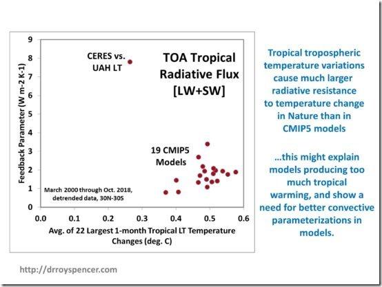 CERES-vs-LT-30N-30S-top-10percent-temperature-changes-550x413