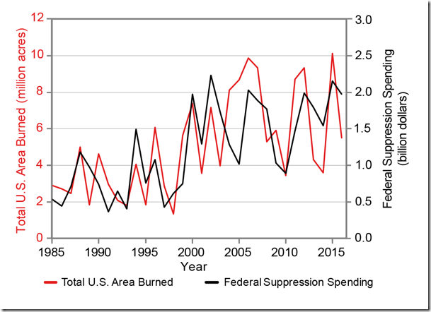 Figure 5. Total U.S. Area Burned and Federal Suppression Spending on wildfires. – NCA4, Chapter 6.