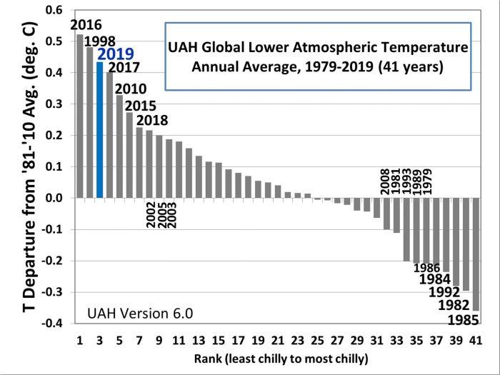 2019-3rd-mildest-LT