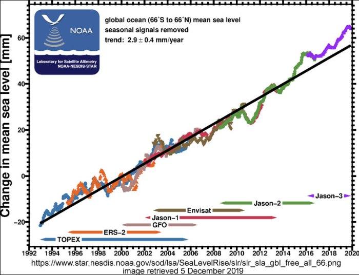sea_level_rise_NOAA