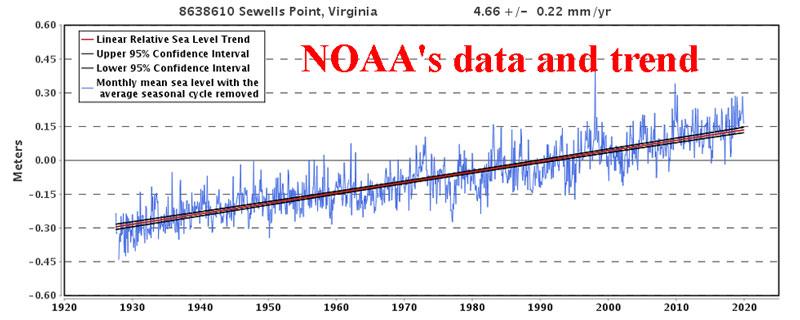 Sewells_Point_NOAA
