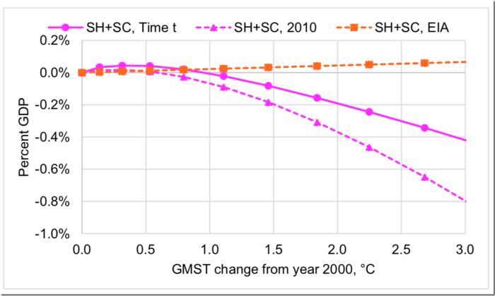 Figure 9: Economic impact of US energy expenditure as functions of GMST change, relative to 2000. Pink solid line is the Julia FUND3.9 projection. Pink dashed line is the projection with non-temperature drivers constant at 2010 values. The orange dashed line is from the EIA data.