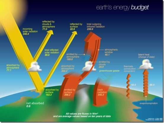 K-T-energy-budget-diagram-550x413