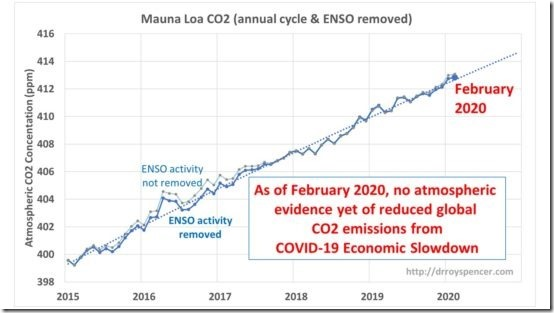 MLO-CO2-data-through-Feb-2020-Fig03-550x309