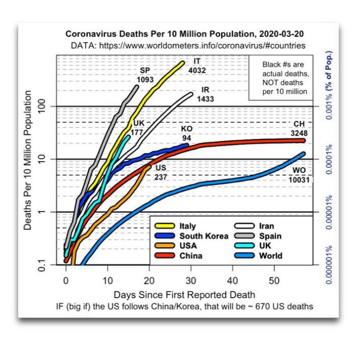 Coronavirus From America: Daily #Coronavirus #COVID-19 Data Graphs