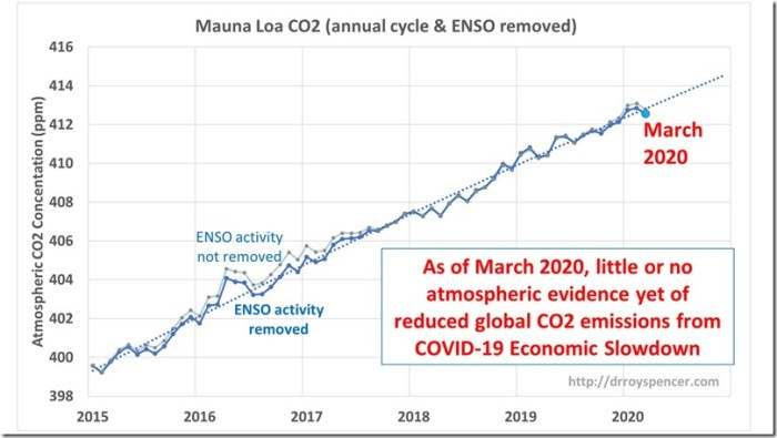 MLO-CO2-data-through-March-2020