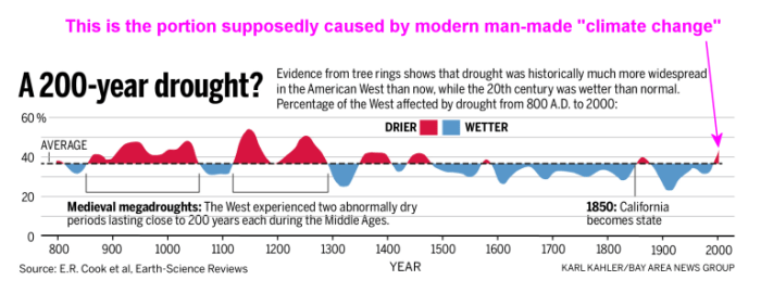 https://wattsupwiththat.files.wordpress.com/2014/08/california_drought_timeline.png