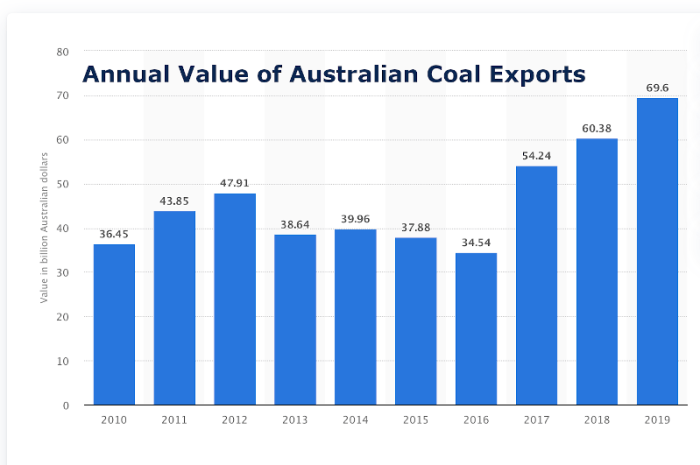 Annual Value of Australian Coal Exports