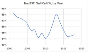 Null_cells_by_year.png