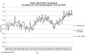 Atlantic_SST_1812_X.png