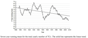 Yearly number of TC