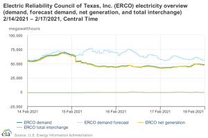 ERCOT supply demand intertie.png