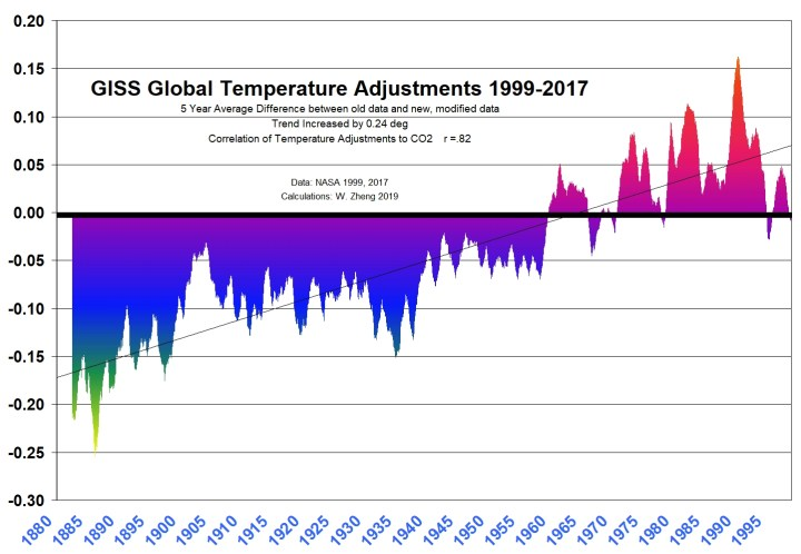 GISS-temperature-adjustments.jpg?resize=720%2C498&ssl=1