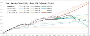 Real-RCP-SSP_CO2-emissions_1.png