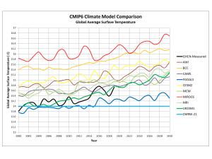 CMIP6_Compare.png