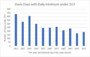 Davis freezes.jpg