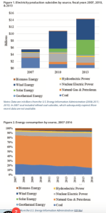 Energy Subsidy vs Production.png
