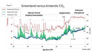 GreenlandCO2.jpg