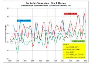 Nino34_CSIRO-NCEP.png