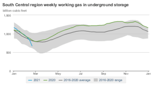 South Central Gas Storage chart.png