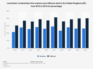 statistic_id555654_load-factor-of-electricity-from-wind-in-the-united-kingdom--uk--2010-2019.png