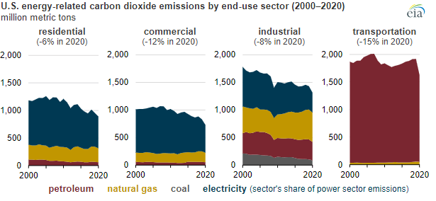 EIA: U.S. CO2 Emissions Declined 11% in 2020 – No Change in Rising Atmospheric Carbon Dioxide