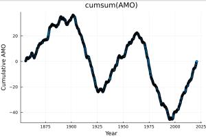 cumulative_AMO.png