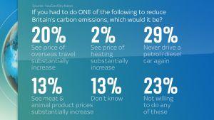 skynews-climate-poll_5332763.jpg