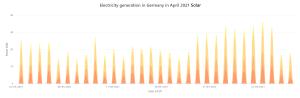 April solar generation Germany.png