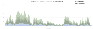 April wind generation Germany.png