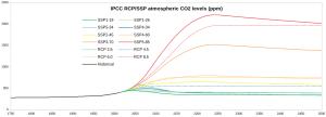 IPCC-CO2-ppm_Full.png