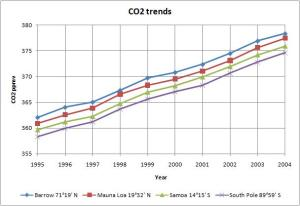co2_trends_1995_2004.jpg