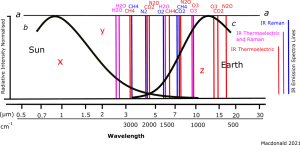 Earth Sun Solar Raman Spectra and Emission Blackbody  GHGs N2 O2 CO2 H20 2021.png