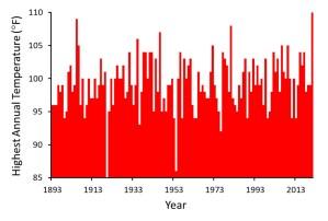 Highest Annual Temperature.jpg