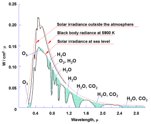 Solar-spectra-and-absorption-bands-of-atmospheric-gases.png