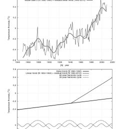 a 21st century forecast below fig 3 suggests that climate may remain approximately steady until 2030 2040 and may at most warm 0 5 1 0 c by 2100 at the  [ 978 x 1265 Pixel ]