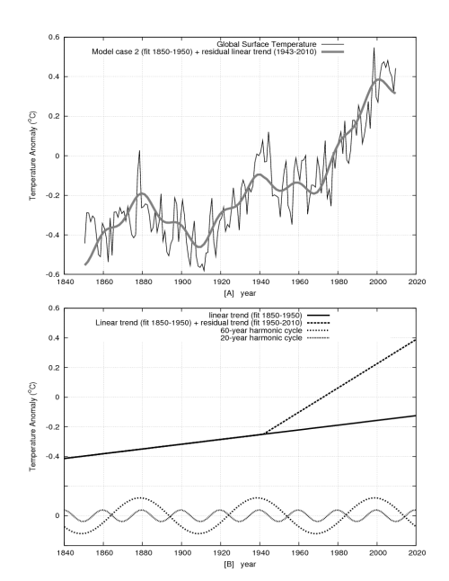 small resolution of a 21st century forecast below fig 3 suggests that climate may remain approximately steady until 2030 2040 and may at most warm 0 5 1 0 c by 2100 at the