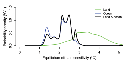 New study in Science shows climate sensitivity