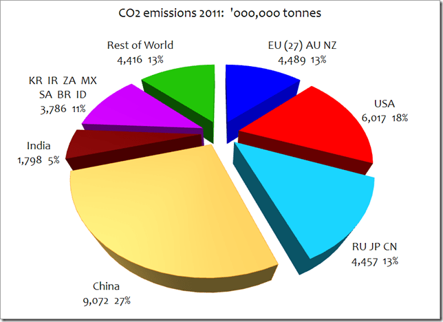 Record High For Global Carbon Emissions – China Is The