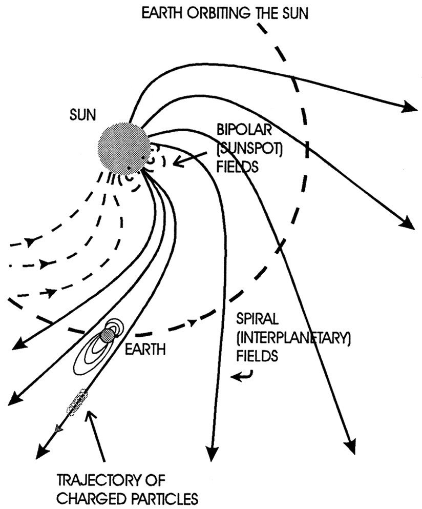 A link between the solar magnetic field and weather