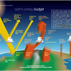 How Does Solar Energy Work Diagram 3 Phase Motor Wiring Star Delta Nasa Revises Earth's Radiation Budget, Diminishing Some Of Trenberth's Claims In The Process ...
