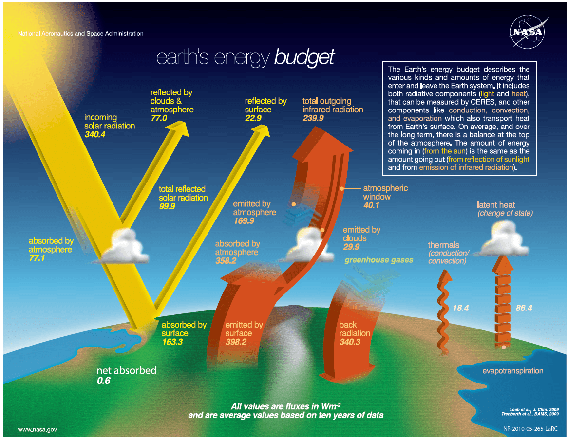 how to make sun path diagram arc welder wiring nasa revises earth's radiation budget, diminishing some of trenberth's claims in the process ...
