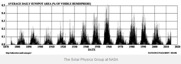 Does this graph show us that solar activity has been well