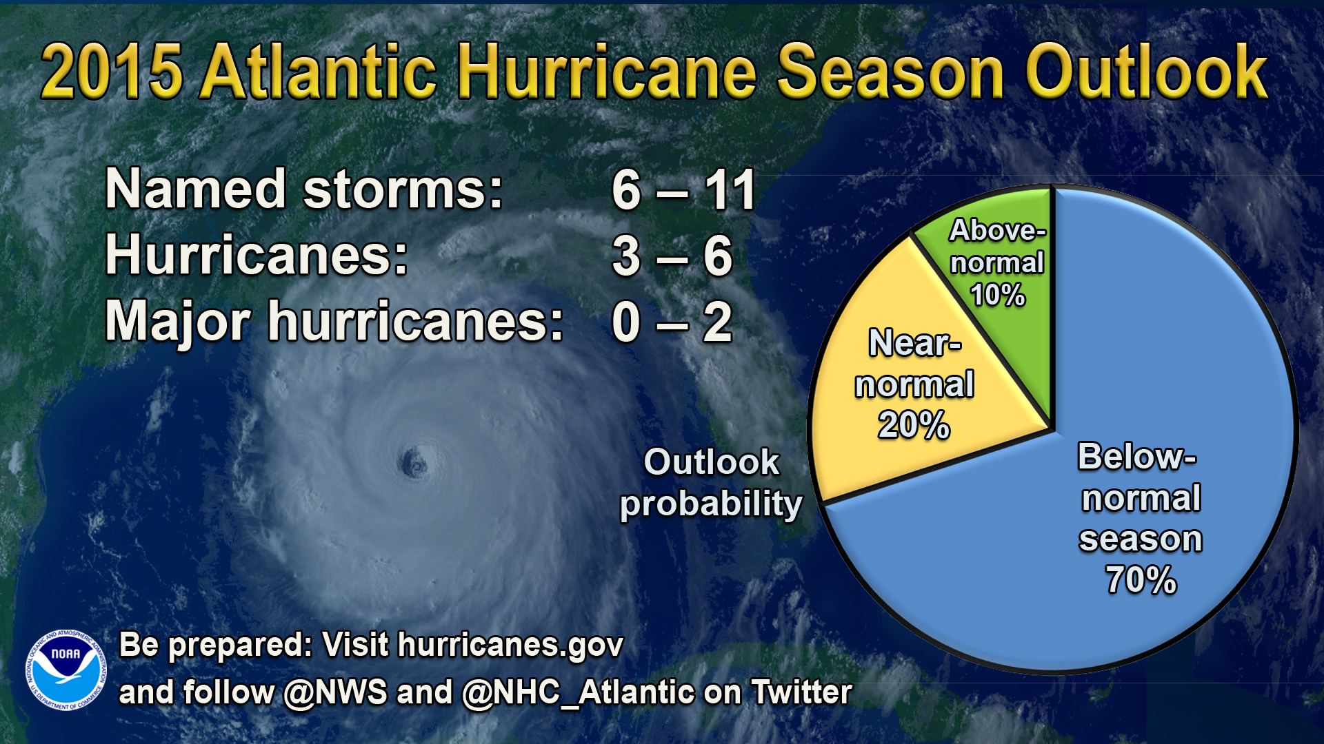 Noaa Forecast A Below Normal Atlantic Hurricane Season Is Likely This Year