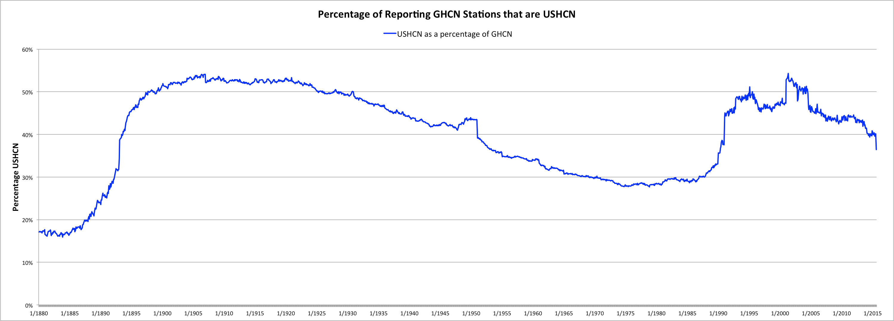 Approximately 92% (or 99%) of USHCN surface temperature