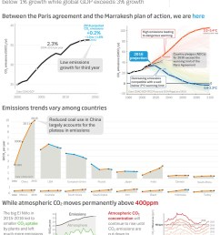 who needs the paris climate agreement co2 emissions are declining on their own watts up with that  [ 1200 x 1694 Pixel ]